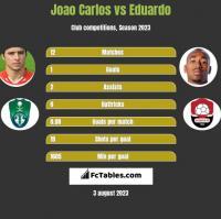 Joao Carlos vs Eduardo h2h player stats