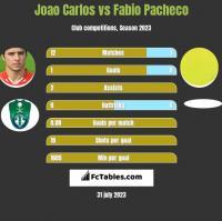 Joao Carlos vs Fabio Pacheco h2h player stats