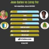 Joao Carlos vs Leroy Fer h2h player stats