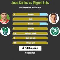 Joao Carlos vs Miguel Luis h2h player stats