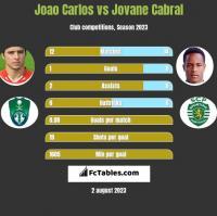 Joao Carlos vs Jovane Cabral h2h player stats