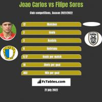 Joao Carlos vs Filipe Sores h2h player stats
