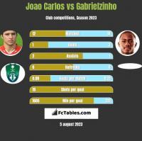Joao Carlos vs Gabrielzinho h2h player stats
