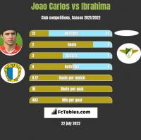 Joao Carlos vs Ibrahima h2h player stats