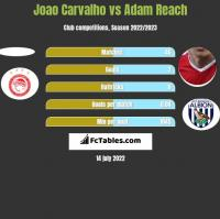 Joao Carvalho vs Adam Reach h2h player stats