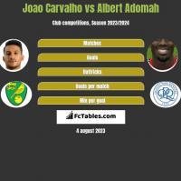 Joao Carvalho vs Albert Adomah h2h player stats