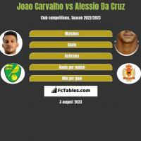Joao Carvalho vs Alessio Da Cruz h2h player stats