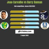 Joao Carvalho vs Barry Bannan h2h player stats