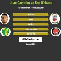 Joao Carvalho vs Ben Watson h2h player stats