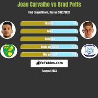 Joao Carvalho vs Brad Potts h2h player stats