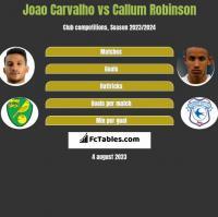 Joao Carvalho vs Callum Robinson h2h player stats