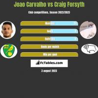 Joao Carvalho vs Craig Forsyth h2h player stats