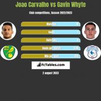 Joao Carvalho vs Gavin Whyte h2h player stats
