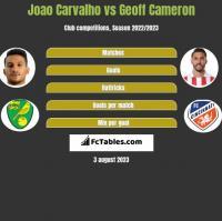 Joao Carvalho vs Geoff Cameron h2h player stats