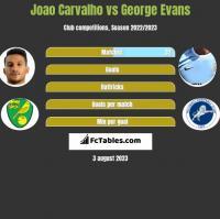 Joao Carvalho vs George Evans h2h player stats