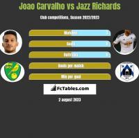 Joao Carvalho vs Jazz Richards h2h player stats