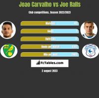 Joao Carvalho vs Joe Ralls h2h player stats