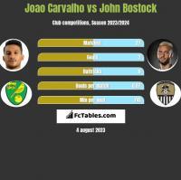 Joao Carvalho vs John Bostock h2h player stats