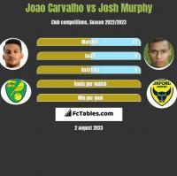 Joao Carvalho vs Josh Murphy h2h player stats