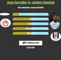 Joao Carvalho vs Joshua Onomah h2h player stats