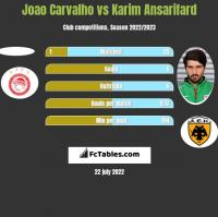 Joao Carvalho vs Karim Ansarifard h2h player stats