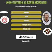 Joao Carvalho vs Kevin McDonald h2h player stats