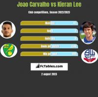 Joao Carvalho vs Kieran Lee h2h player stats