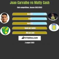 Joao Carvalho vs Matty Cash h2h player stats