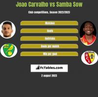 Joao Carvalho vs Samba Sow h2h player stats