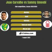 Joao Carvalho vs Sammy Ameobi h2h player stats