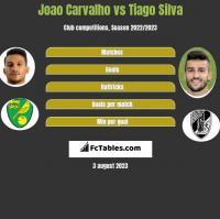 Joao Carvalho vs Tiago Silva h2h player stats