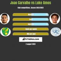 Joao Carvalho vs Luke Amos h2h player stats