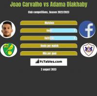 Joao Carvalho vs Adama Diakhaby h2h player stats
