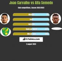 Joao Carvalho vs Alfa Semedo h2h player stats