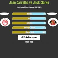 Joao Carvalho vs Jack Clarke h2h player stats