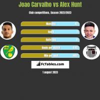 Joao Carvalho vs Alex Hunt h2h player stats