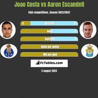 Joao Costa vs Aaron Escandell h2h player stats