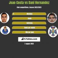 Joao Costa vs Dani Hernandez h2h player stats