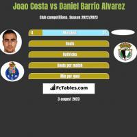 Joao Costa vs Daniel Barrio Alvarez h2h player stats