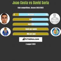 Joao Costa vs David Soria h2h player stats