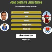 Joao Costa vs Juan Carlos h2h player stats