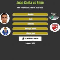 Joao Costa vs Rene h2h player stats
