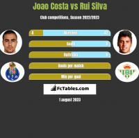 Joao Costa vs Rui Silva h2h player stats
