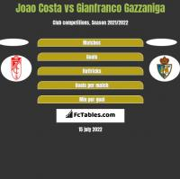 Joao Costa vs Gianfranco Gazzaniga h2h player stats