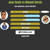 Joao Costa vs Manuel Garcia h2h player stats