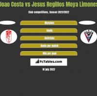 Joao Costa vs Jesus Regillos Moya Limones h2h player stats