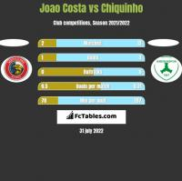Joao Costa vs Chiquinho h2h player stats