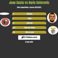 Joao Costa vs Haris Seferovic h2h player stats