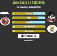 Joao Costa vs Rafa Silva h2h player stats