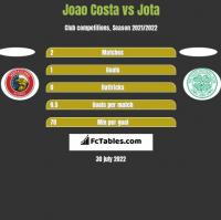 Joao Costa vs Jota h2h player stats